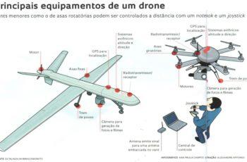 Drones e Agricultura: Um voo inteligente