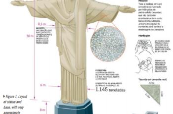 Cristo Redentor reconstruído em 3D com VANT