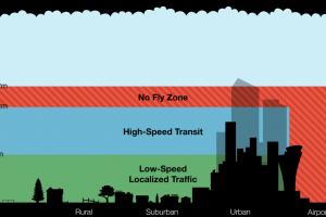 Gerenciamento de Tráfego Aéreo dos Drones em discussão pela Nasa