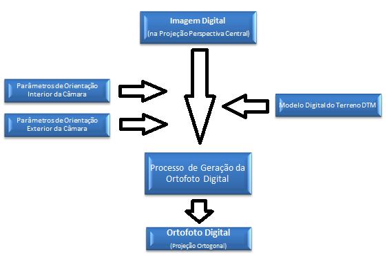 Figura 2: Fluxograma mostrando os dados de entrada e saída, na obtenção da ortofoto digital