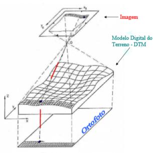Figura 5: Ilustração do Processor de Ortoretificação