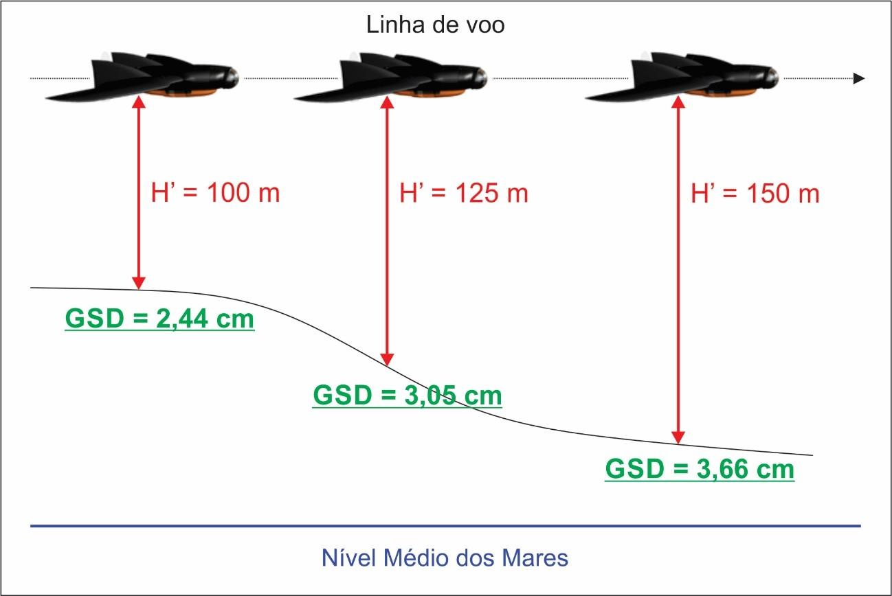 949988df9 Variação de GSD: como funciona?